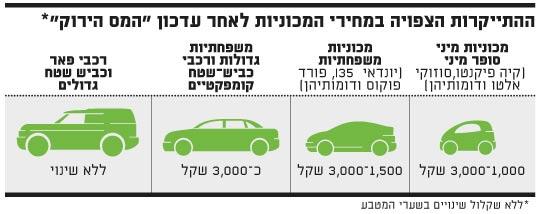 מחירי המכוניות