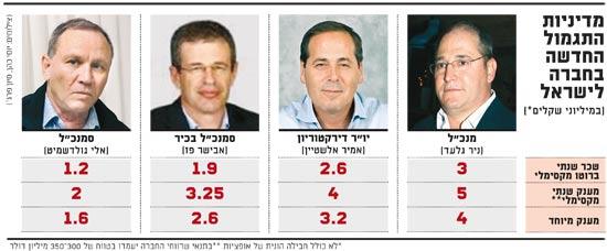 חברה לישראל