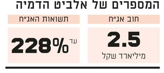 המספרים של אלביט הדמיה