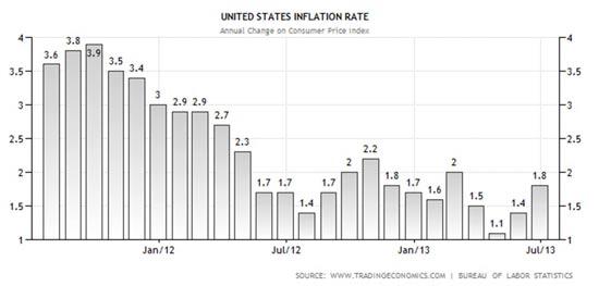 משה שלום אינפלציה