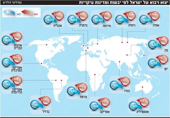 יצוא ויבוא של ישראל לפי יבשות ומדינות עיקריות