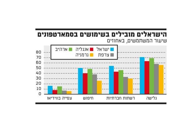 הישראלים מובילים בשימוש בסמרטפונים