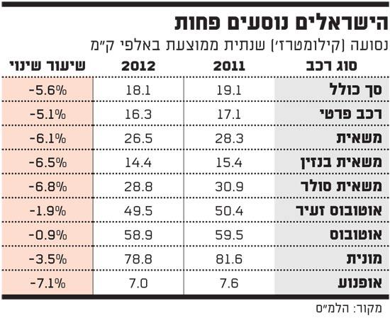 הישראלים נוסעים פחות