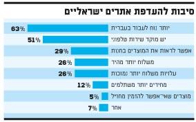 אתרים ישראלים