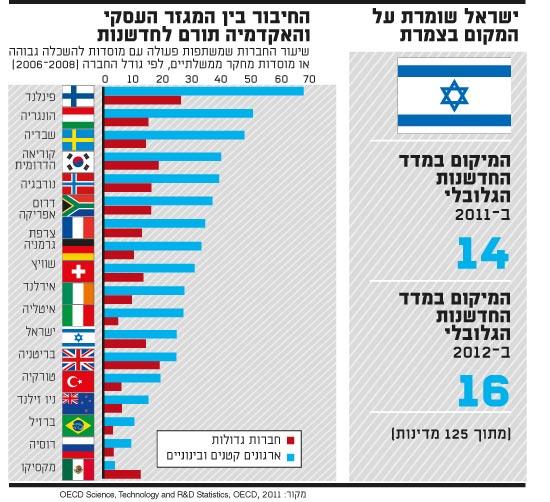 ישראל שומרת