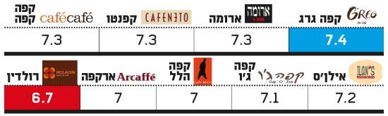 רשתות קפה