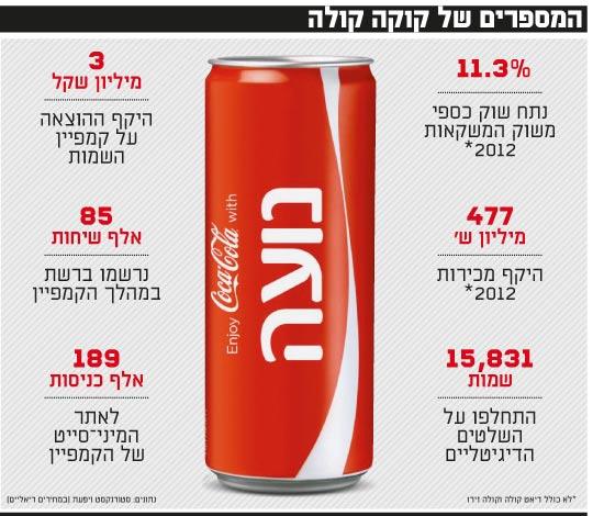 המספרים של קוקה קולה