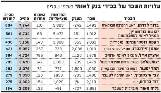עלויות השכר של בכירי בנק לאומי