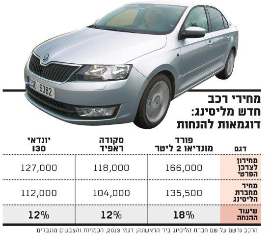 מחירי רכב חדש מליסינג