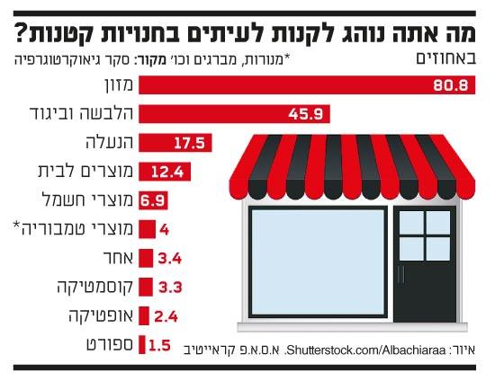 מה אתה נוהג לקנות בחנויות קטנות
