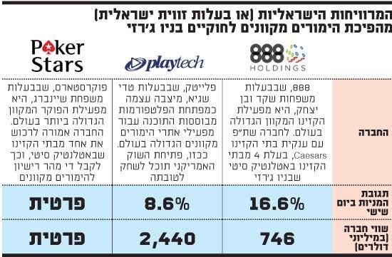 המרוויחות הישראליות