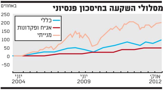 מסלולי השקעה בחיסכון פנסיוני