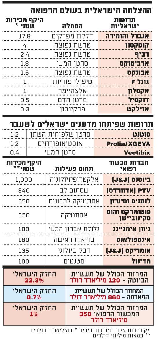 ההצלחה הישראלית בעולם הרפואה