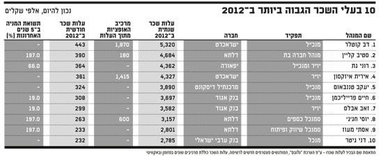 10 בעלי השכר הגבוה ביותר ב-2012