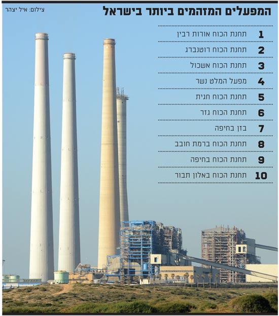 המפעלים המזוהמים ביותר בישראל