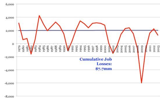 צמיחת משרות במגזר הפרטי / מקור: לשכת נתוני התעסוקה האמריקאית