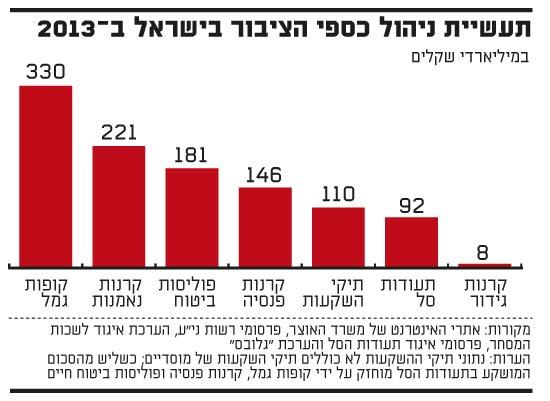 תעשיית ניהול כספי הציבור בישראל