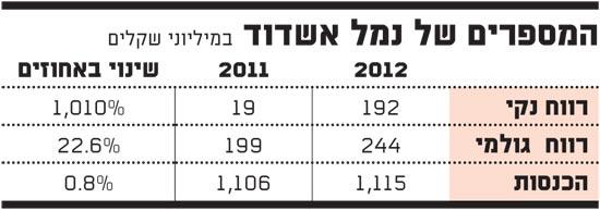 המספרים של נמל אשדוד