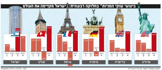 ישראל והעולם