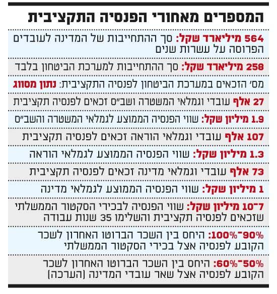 המספרים מאחורי הפנסיה התקציבית