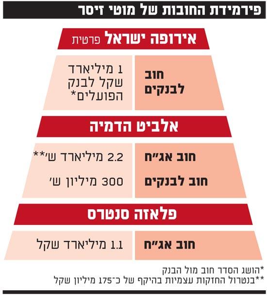 פירמידת החובות