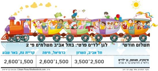 תשלום חודשי לגן ילדים פרטי