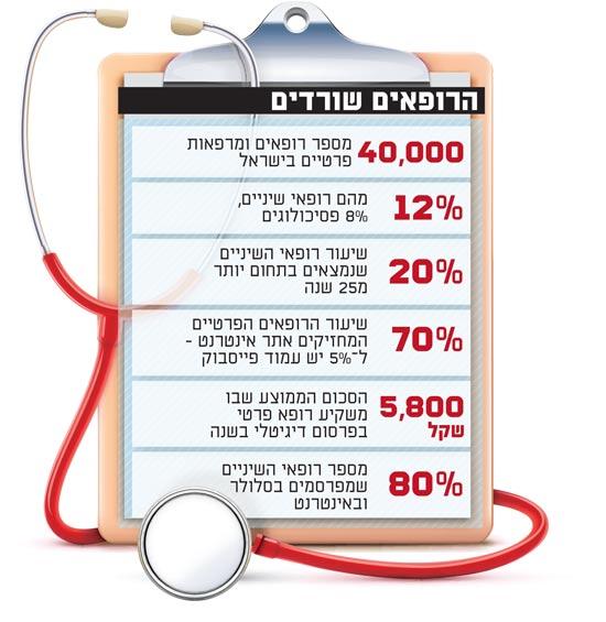 הרופאים שורדים