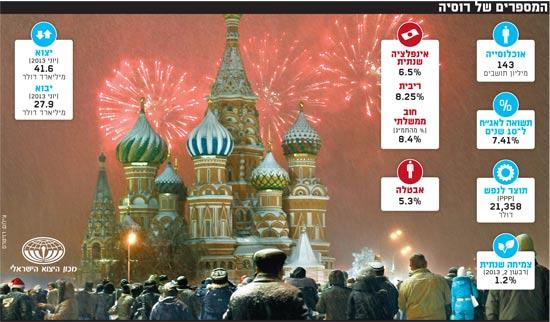 המספרים של רוסיה