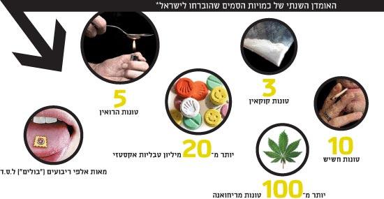 האומדן השנתי של כמויות הסמים / צילום: imagebank/thinkstock