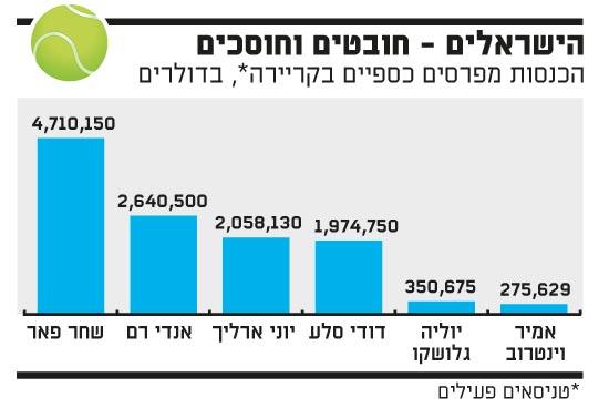 הישראלים חובטים וחוסכים
