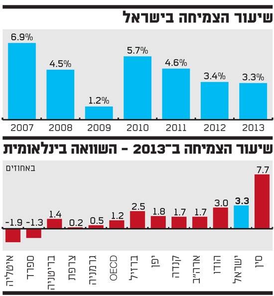 שיעור הצמיחה בישראל