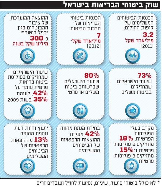שוק ביטוחי הבריאות בישראל
