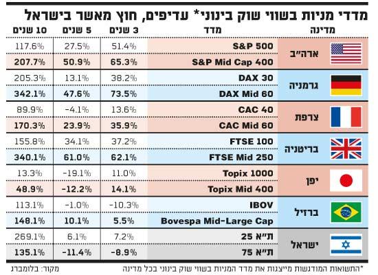 מדדי מניות