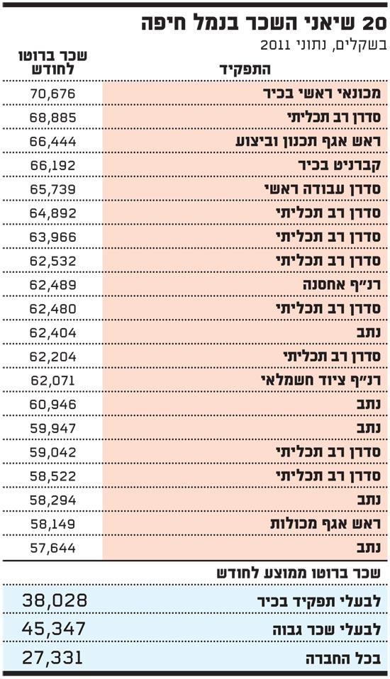 20 שיאני השכר בנמל חיפה
