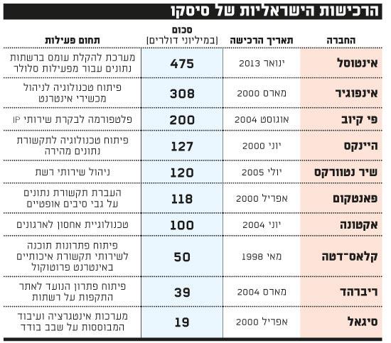 הרכישות הישראליות של סיסקו