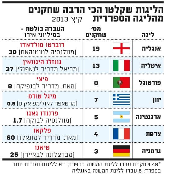הליגות שקלטו הכי הרבה שחקנים מהליגה הספרדית