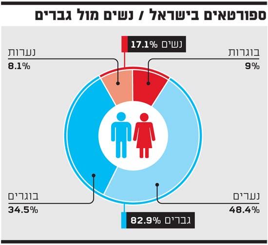 ספורטאים בישראל - פאי