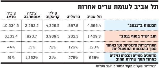 תל אביב לעומת ערים אחרות