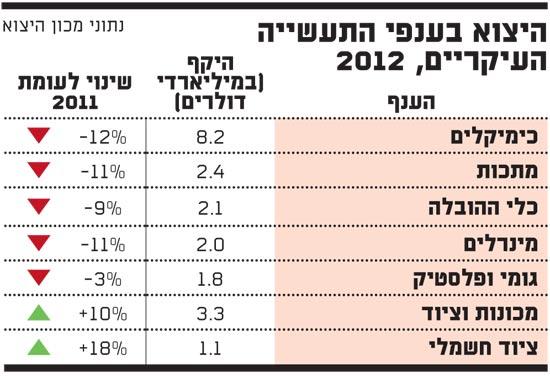 היצוא בענפי התעשייה העיקריים, 2012