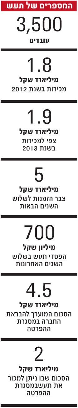 המספרים של תעש