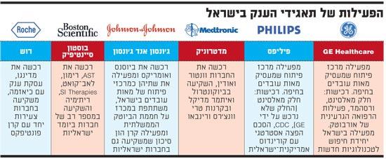 הפעילות של תאגידי הענק בישראל
