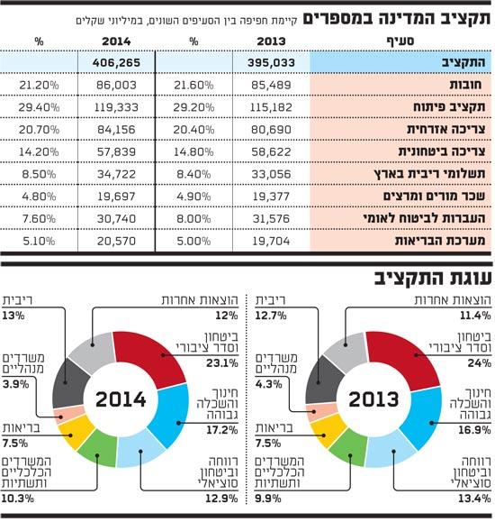 תקציב המדינה במספרים