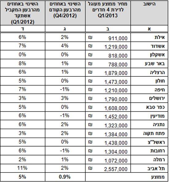 מחירי דירות ברבעון הראשון של שנת 2013