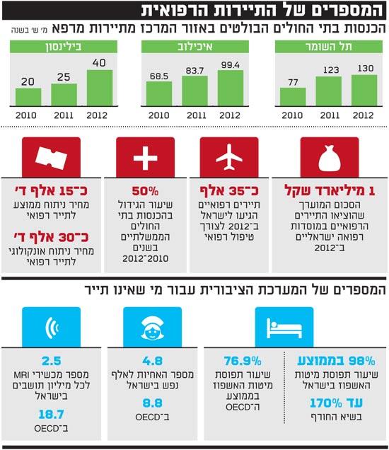 המספרים של התיירות הרפואית