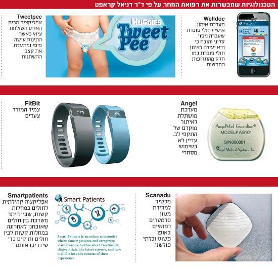 הטכנולוגיות שמבשרות את רפואת המחר