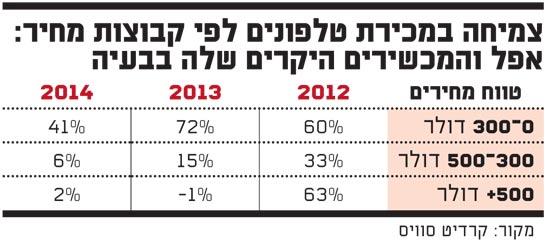 צמיחה במכירת טלפונים