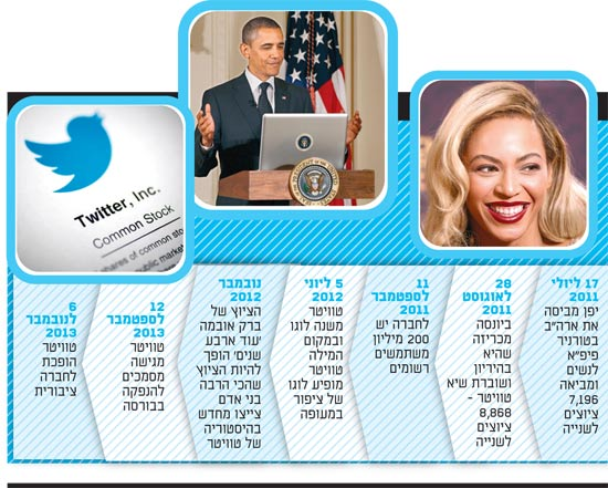 ההסטוריה של טוויטר