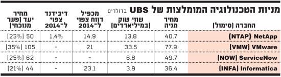 מניות הטכנולוגיה המומלצות של USB