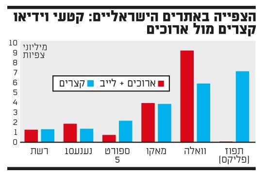 צפייה באתרים ישראלים