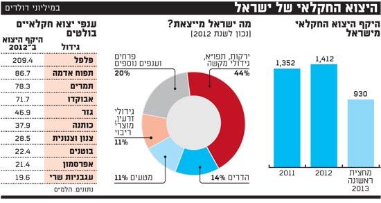 היצוא החקלאי של ישראל